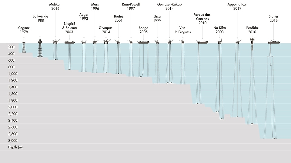 A long history of deep-water development - visual shows the ocean with 16 offshore oil & gas deep water assets on the surface. It also shows the seabed with different depths on the left ranging from 200 to 3,000 metres deep.