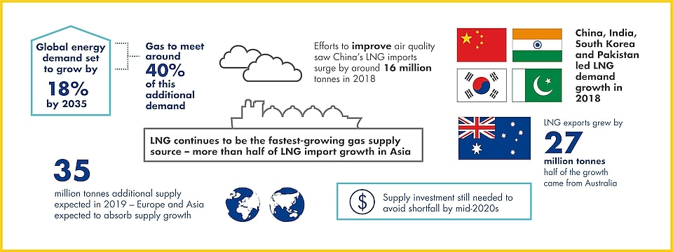 Shell LNG Outlook 2019 | Shell Global
